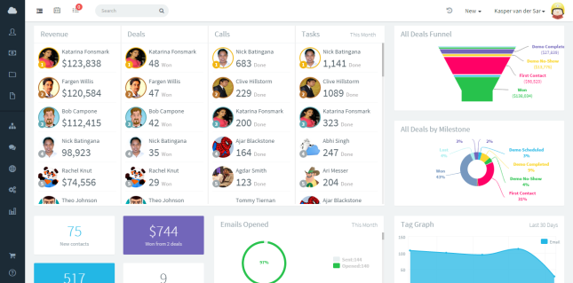 Sales Gamification With Agile Crm Leaderboard Dashlet