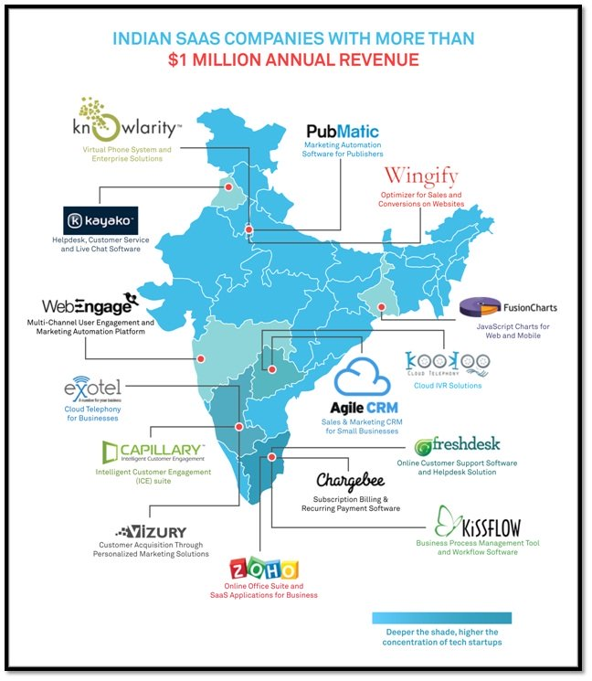 SaaS companies from India now making over $1m in annual revenue