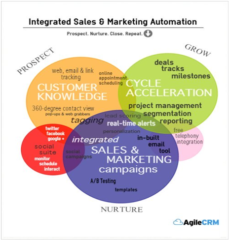 integrated-sales