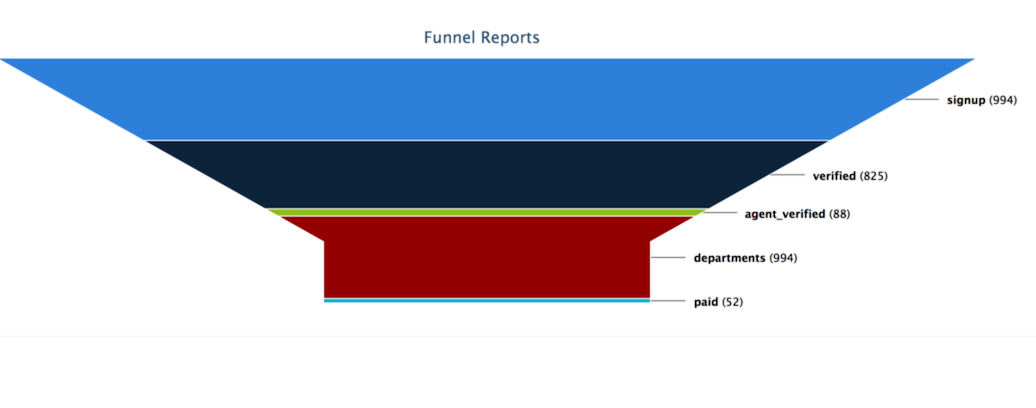 Stage funnel reports